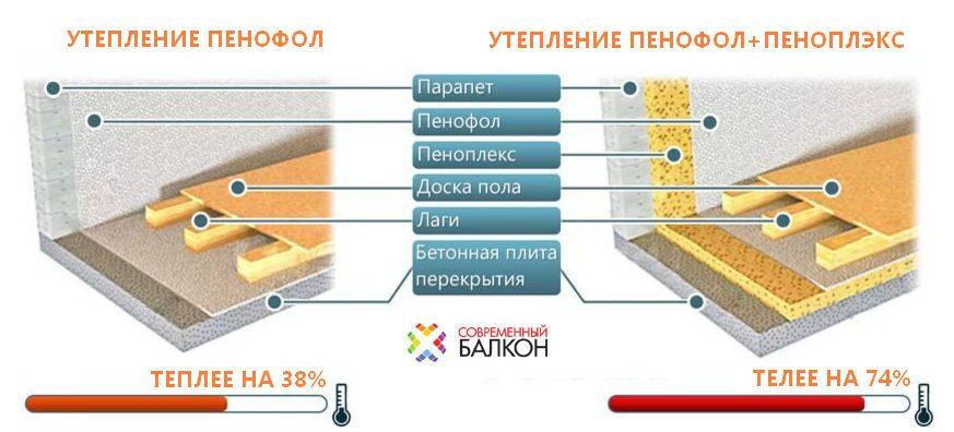 Технология утепления балкона пенофолом..